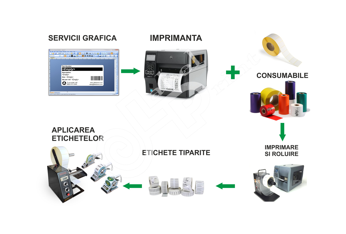 sistem de etichetare
